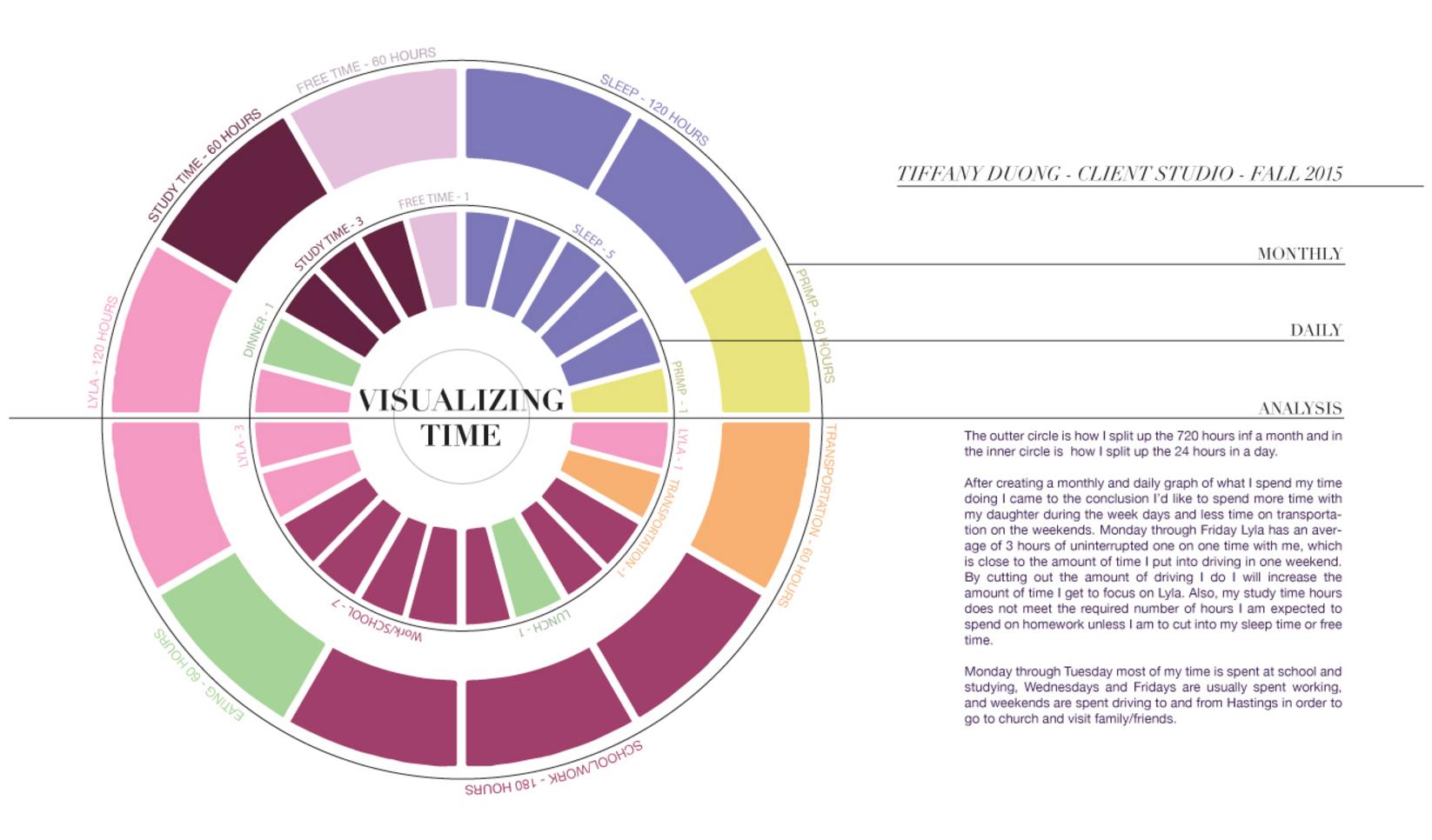 Time Pie Chart ; Tiffany Duong
